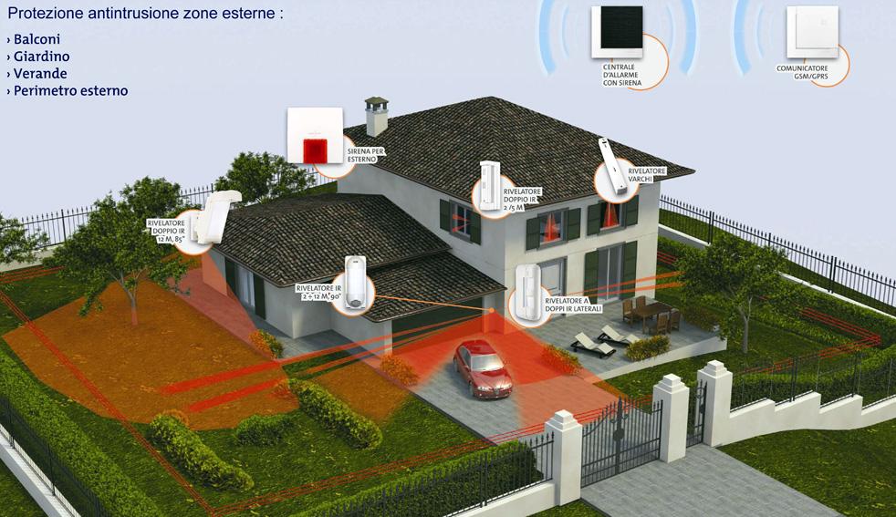 Antifurti daitem torino antifurti daitem senza fili - Allarme casa wireless ...